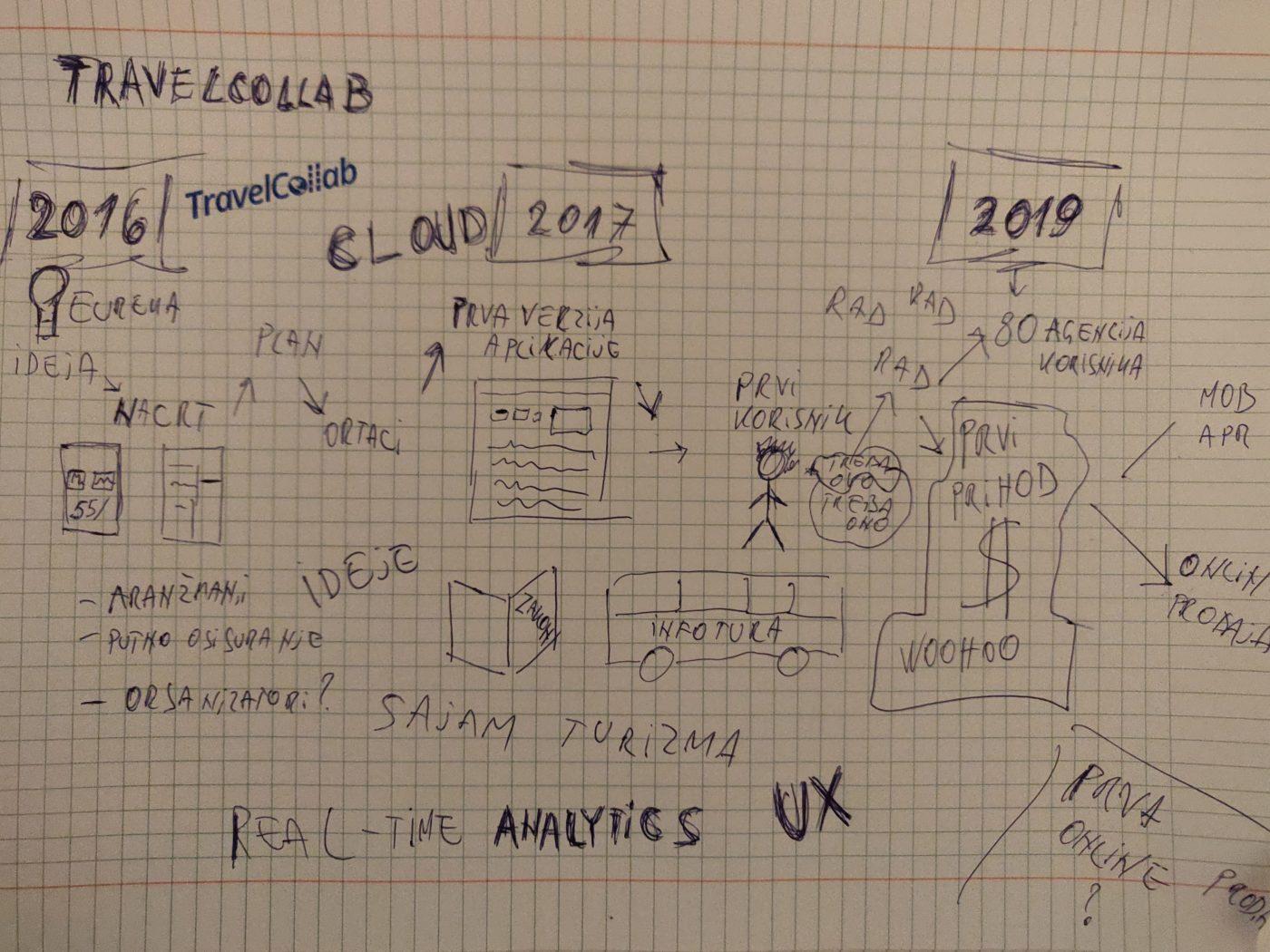 Budućnost Travelcollaba